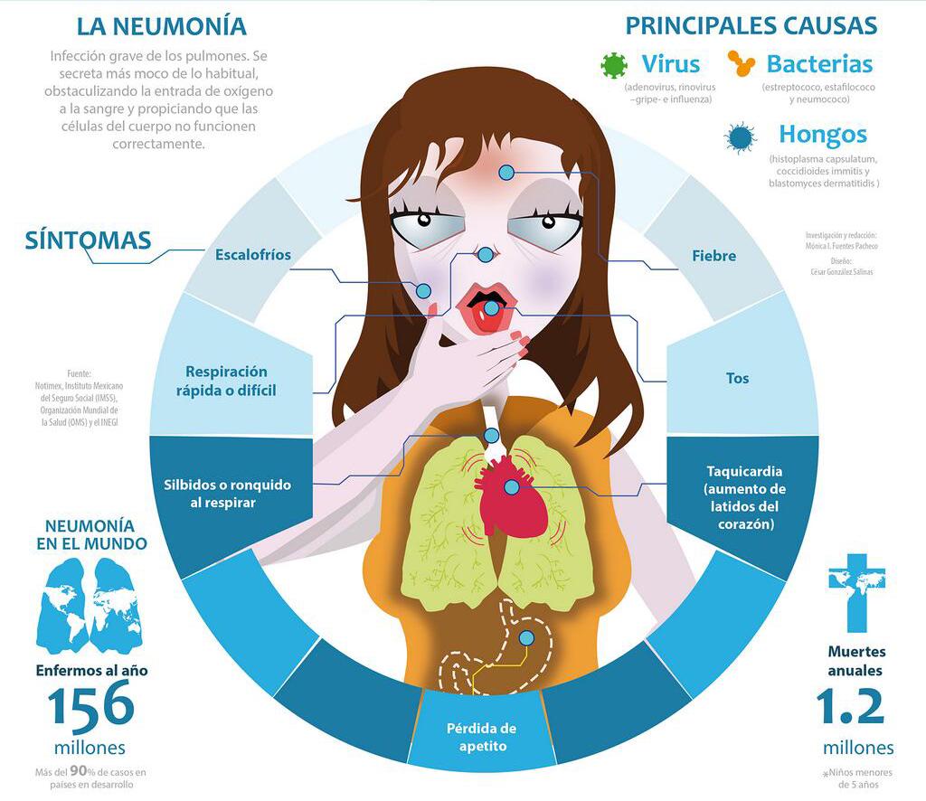Resultado de imagen de neumonia sintomas