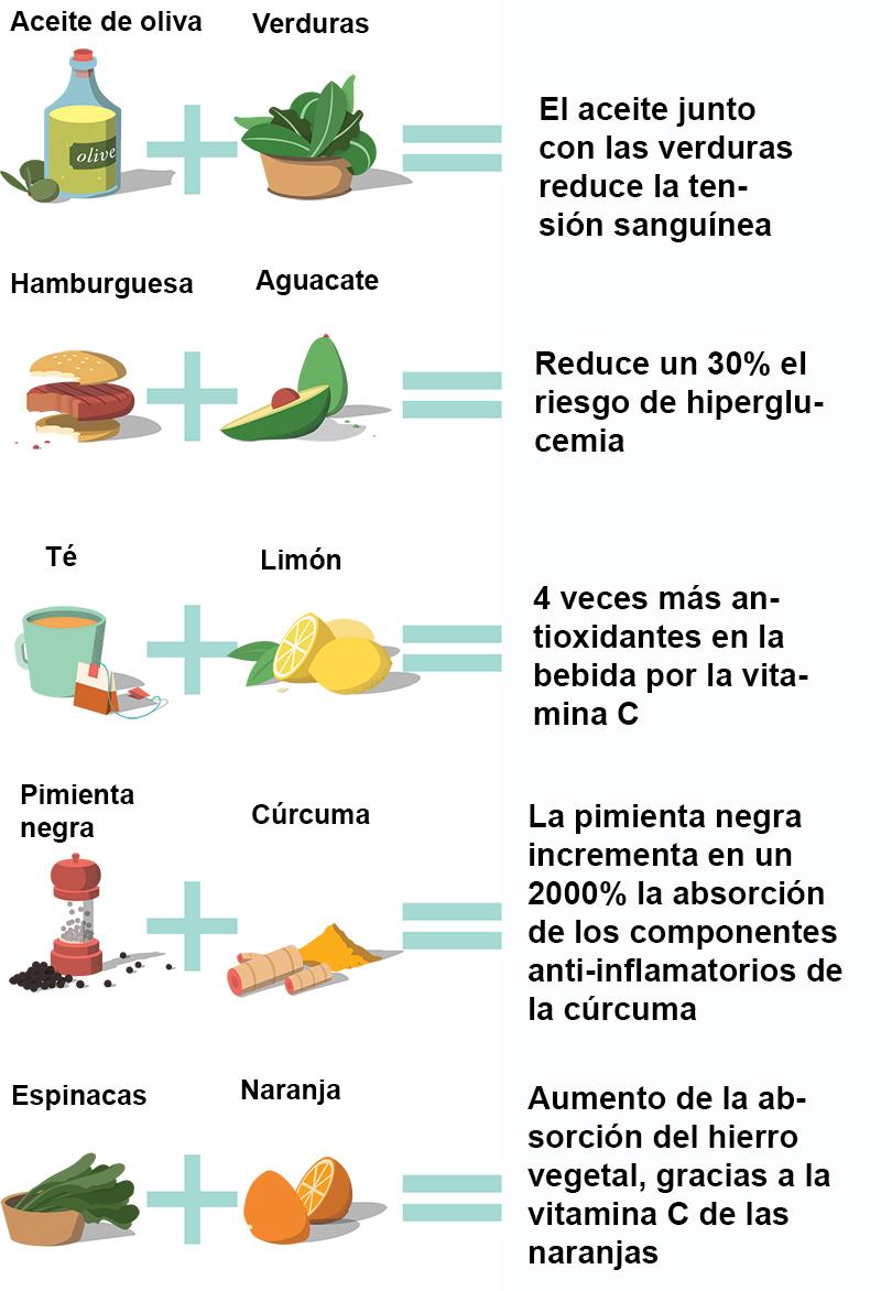 5 combinaciones de alimentos que conviene seguir for Combinaciones y dosis en la preparacion de la medicina natural